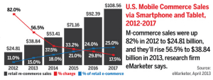 US-Mobile-Device-Sales-via-Smartphone-and-Tablet-from-Internet-Retailer-1024x387
