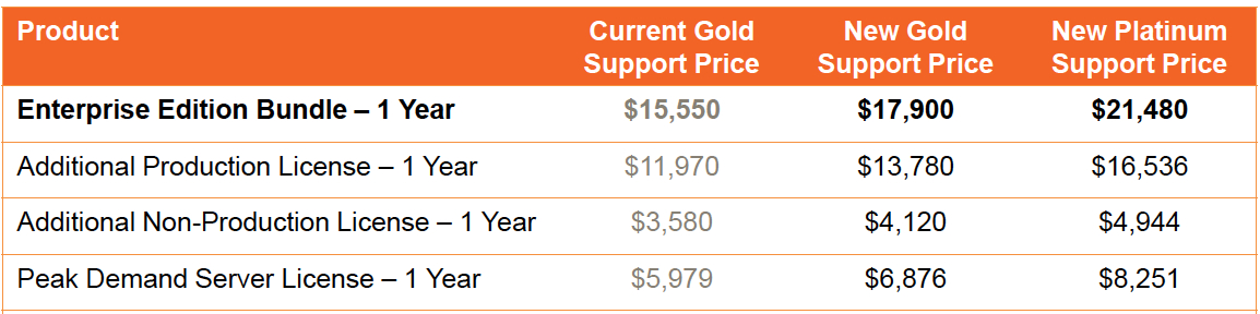 Magento Price Increase for 2014 2