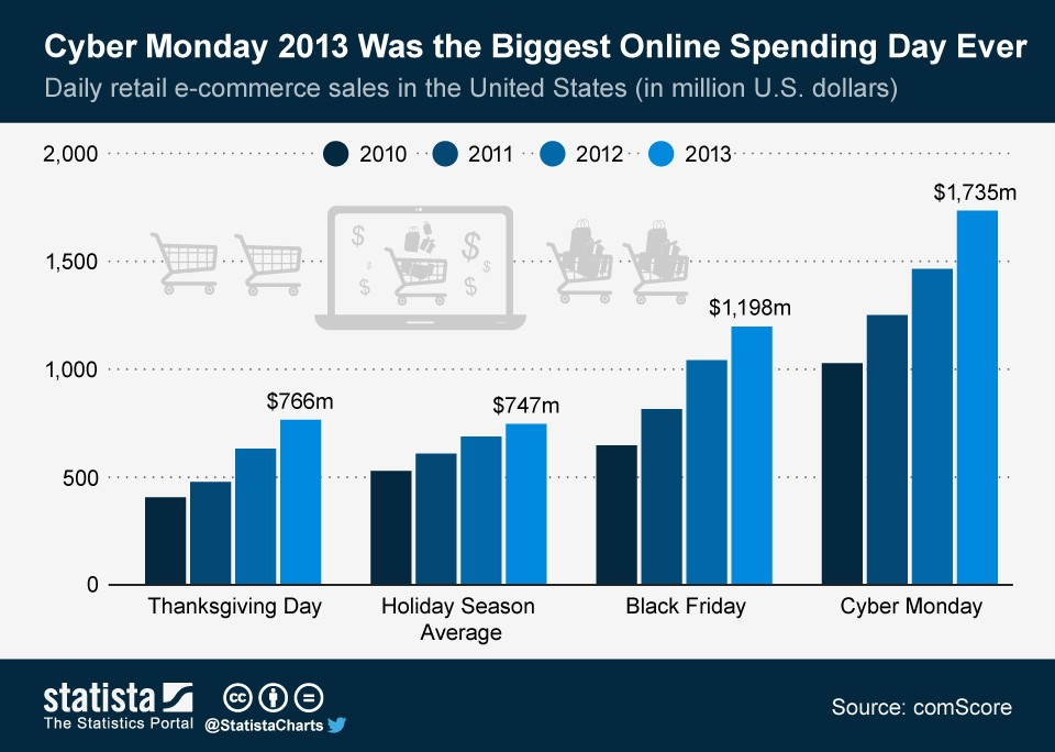 ChartOfTheDay_715_Daily_e_commerce_sales_during_holiday_season_n