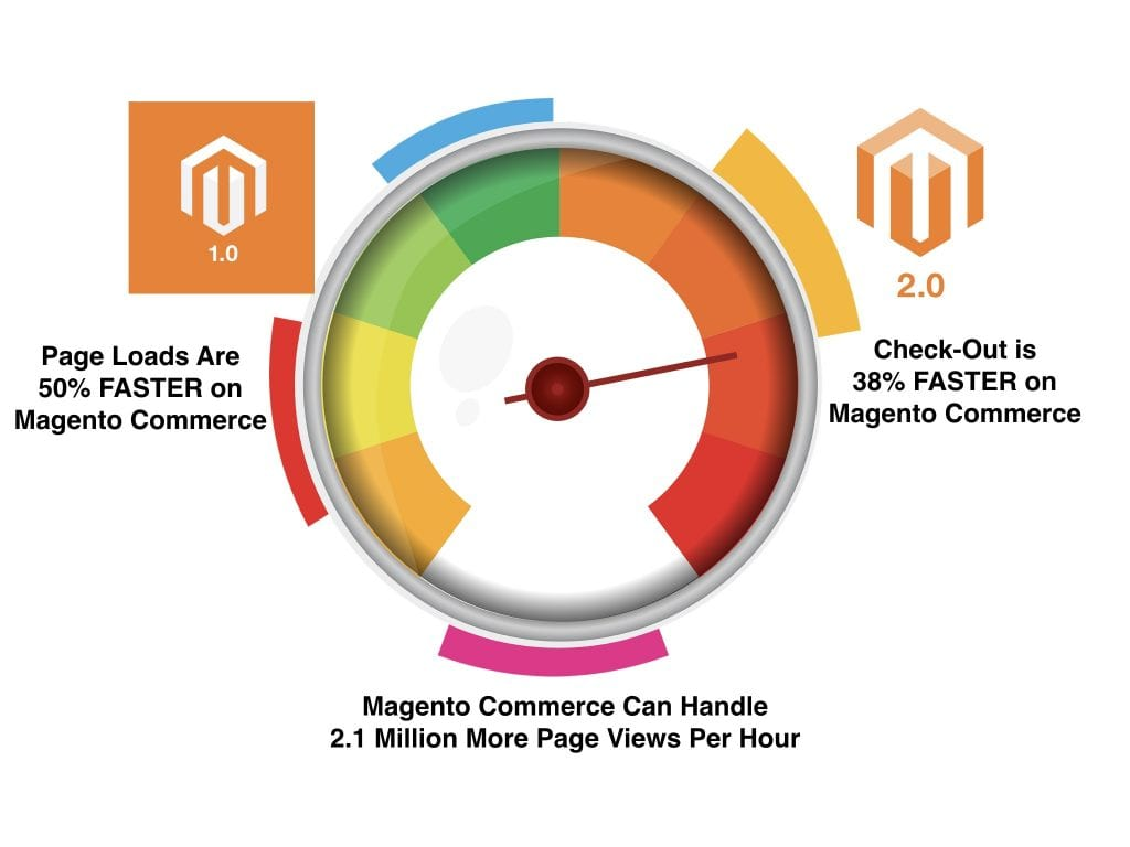 Why Upgrade to Magento Commerce Sooner Rather Than Later? 2