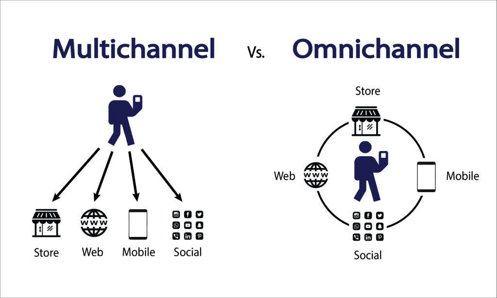 Magento Omnichannel Development 1